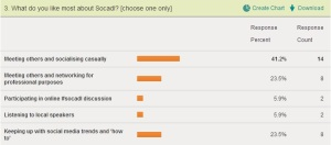 Most Socadl survey respondents want more casual events.